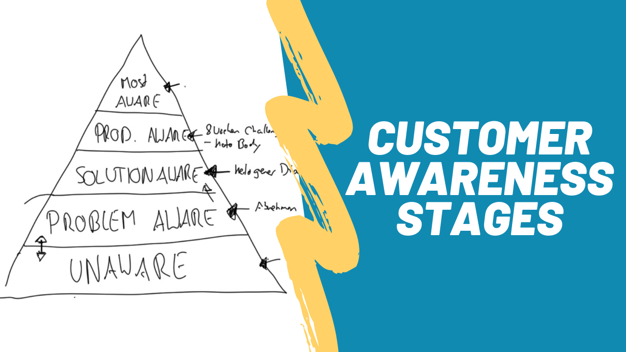 customer-awareness-stages
